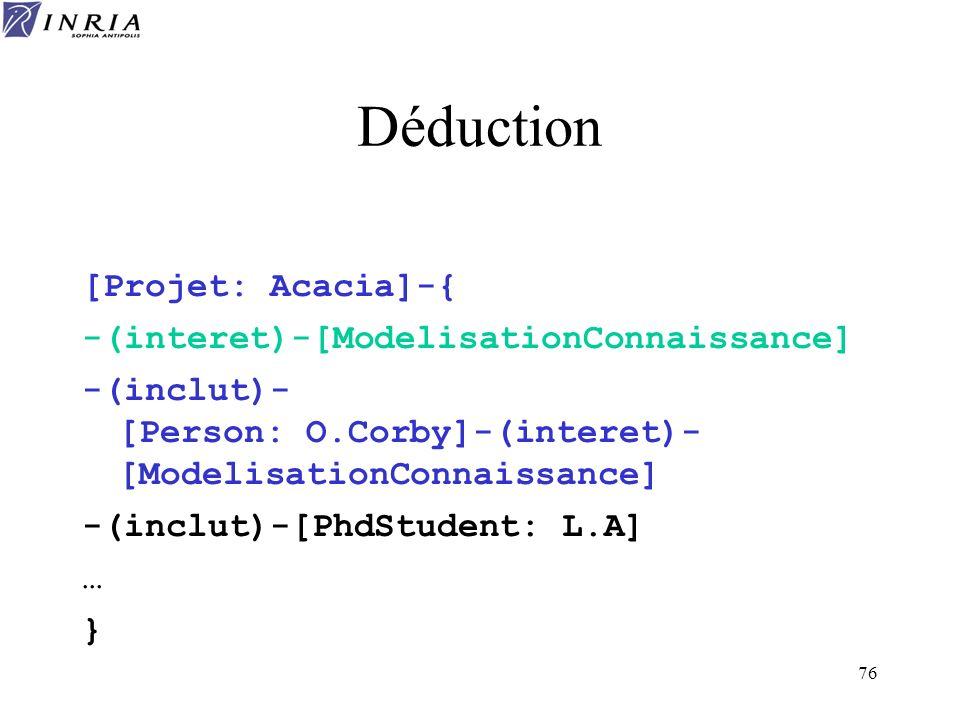 Déduction [Projet: Acacia]-{ -(interet)-[ModelisationConnaissance]